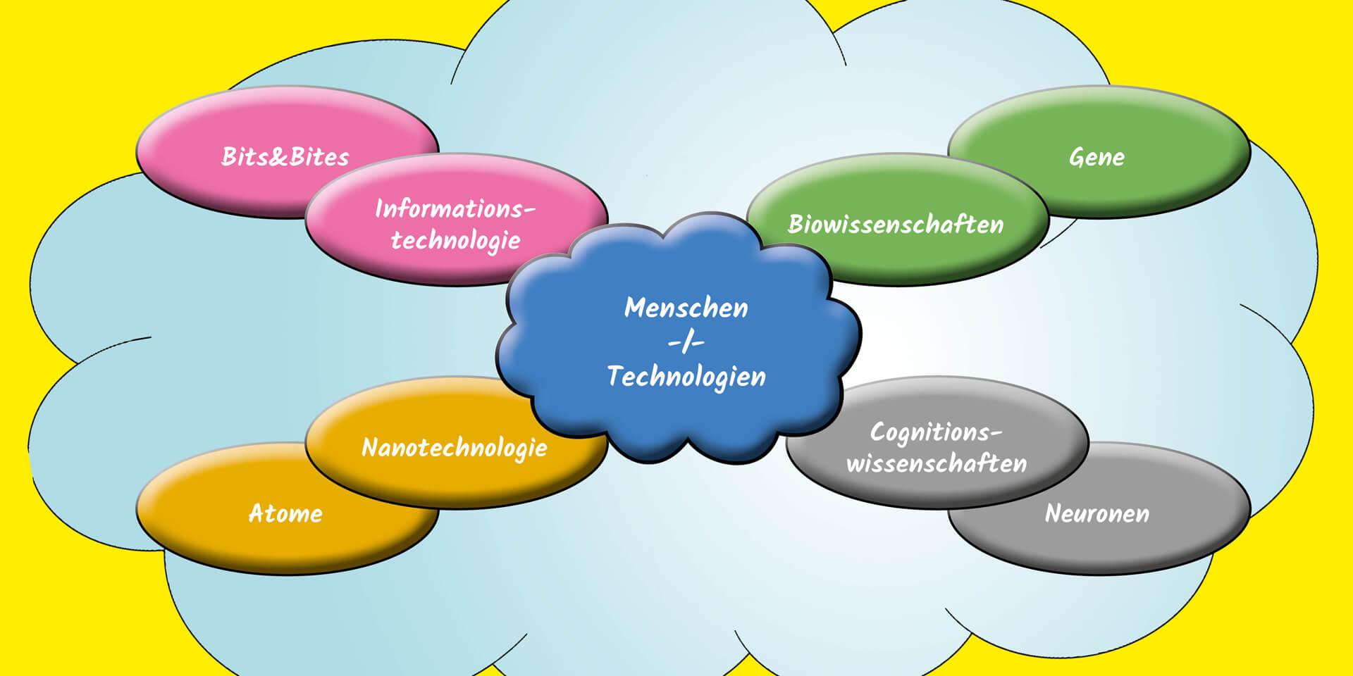 Ethik, Technologie, Naturwissenschaft – ein multidisziplinäres Feld